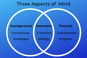 Three aspects of mind